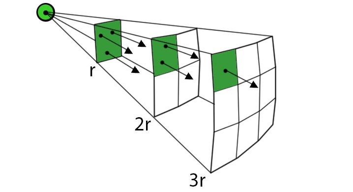 inverse-square-law